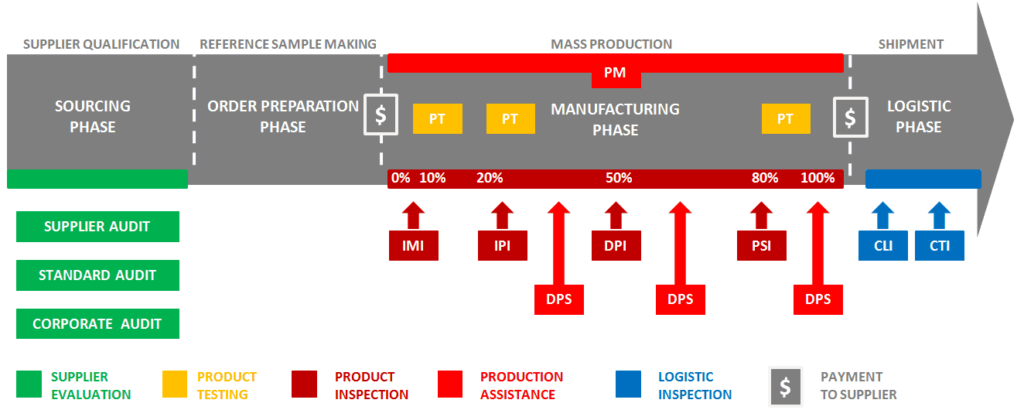 third party quality inspection process flow