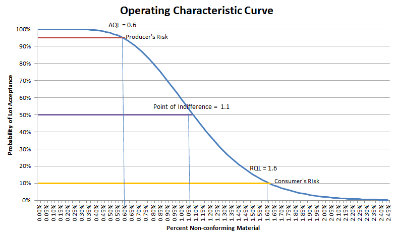 How can I learn about AQL sampling, what's operating characteristic (OC) curves
