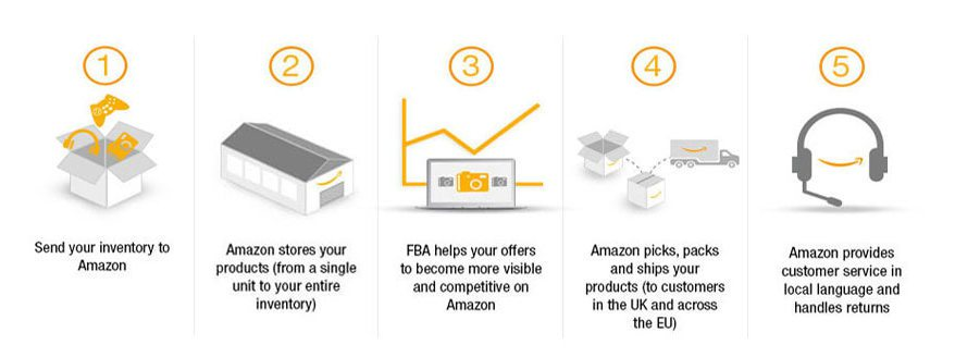Fulfillment by Amazon (FBA) can provide services that third-party sellers outside US sell their products in America even never stepping into the country