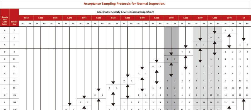 3 Frequently Asked Questions about Acceptable Quality Level (AQL) standard and aql table