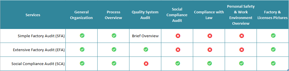 Factory audit standard and supplier qualification services