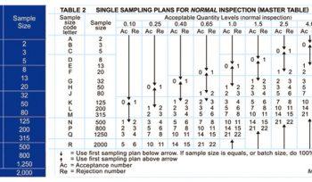 aql_table_sampling_inspection_standard_aql_sample_inspection