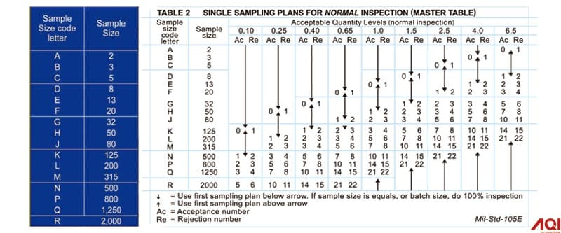 aql_table_sampling_inspection_standard_aql_sample_inspection