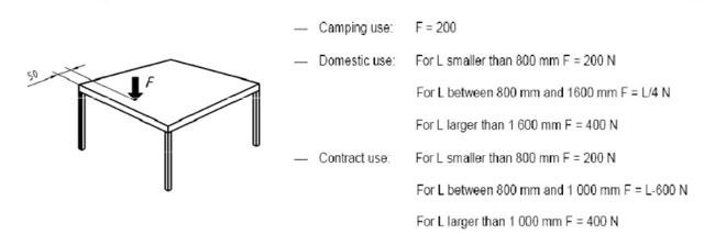 BS EN581-1 table stability test