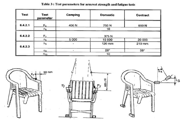 outdoor-furniture-chair-armrest-strength-and-faitue-test